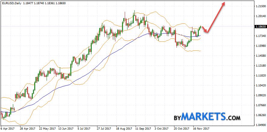 EUR/USD forecast on November 27 — December 1, 2017