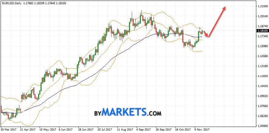 EUR/USD weekly forecast on November 20 — 24, 2017