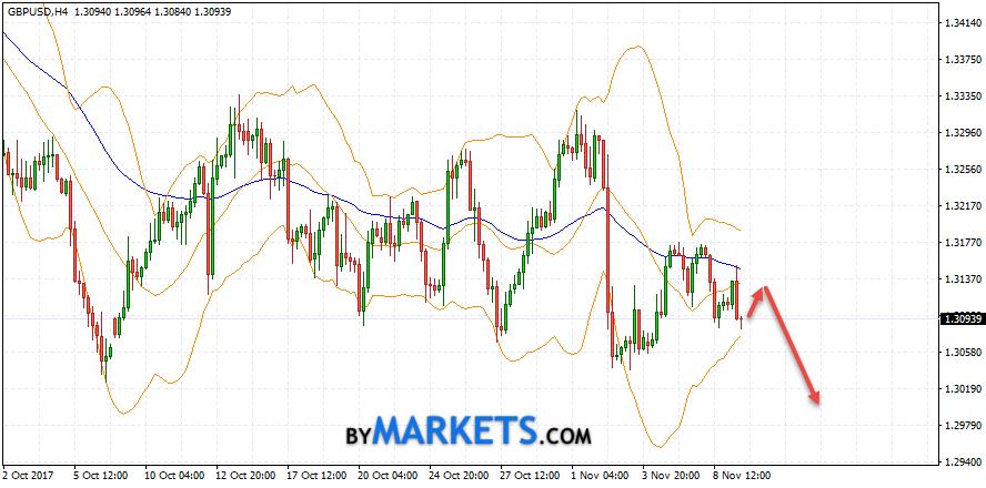 GBP/USD forecast Pound Dollar on November 10, 2017