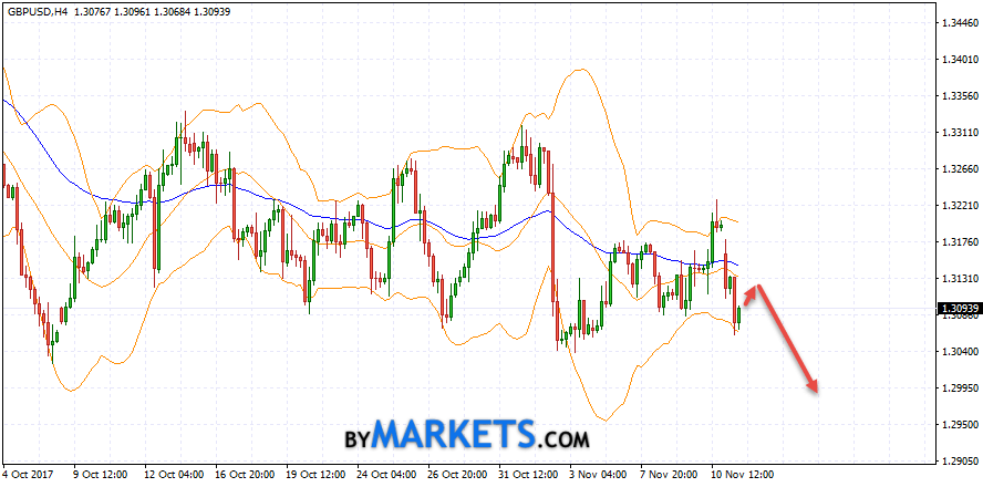 GBP/USD forecast Pound Dollar on November 14, 2017