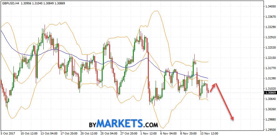 GBP/USD forecast Pound Dollar on November 15, 2017