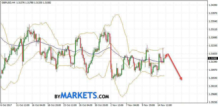 GBP/USD forecast Pound Dollar on November 16, 2017