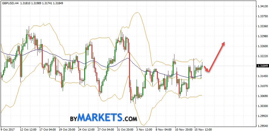 GBP/USD forecast Pound Dollar on November 17, 2017