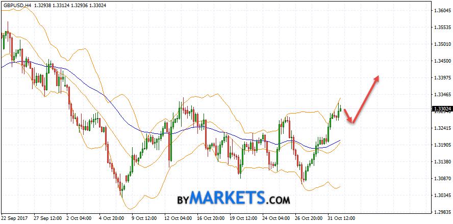 GBP/USD forecast Pound Dollar on November 2, 2017