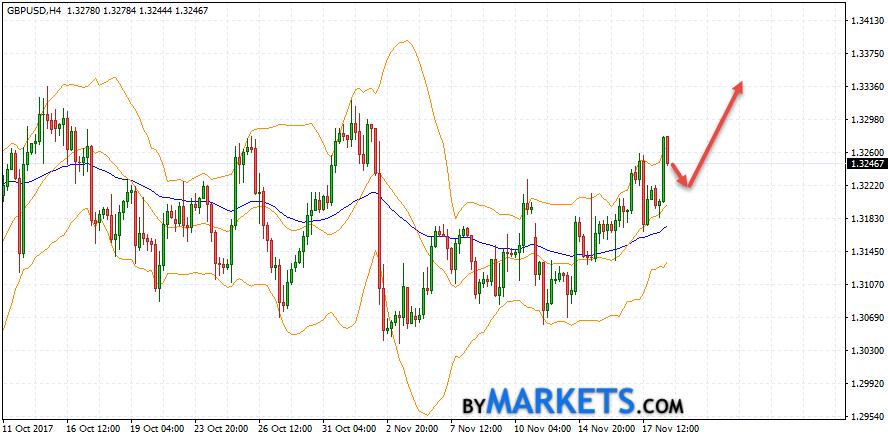 GBP/USD forecast Pound Dollar on November 21, 2017