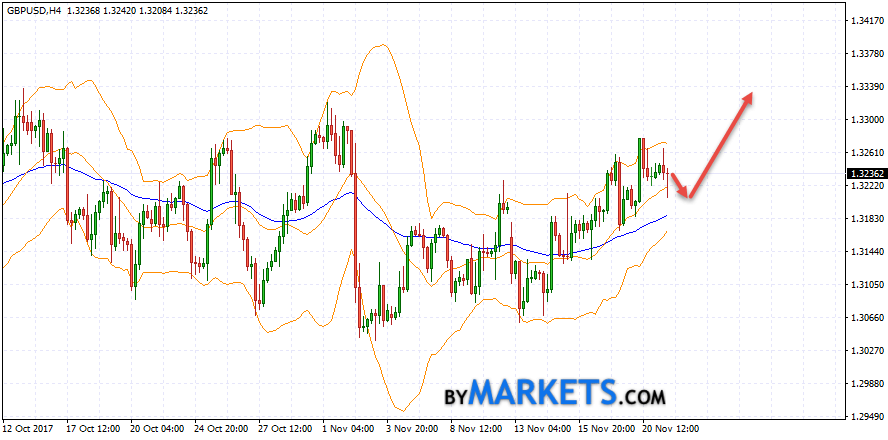 GBP/USD forecast Pound Dollar on November 22, 2017