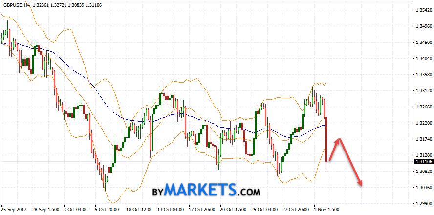 GBP/USD forecast Pound Dollar on November 3, 2017