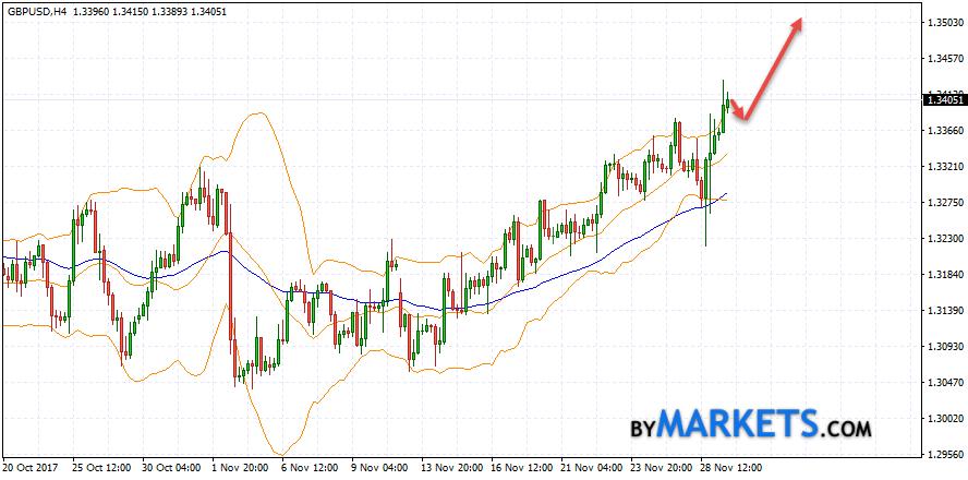 GBP/USD forecast Pound Dollar on November 30, 2017
