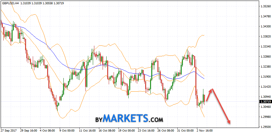 GBP/USD forecast Pound Dollar on November 6, 2017