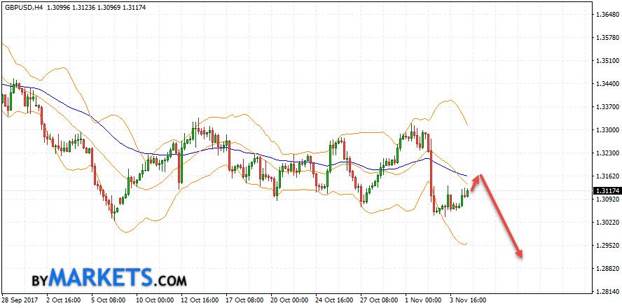GBP/USD forecast Pound Dollar on November 7, 2017