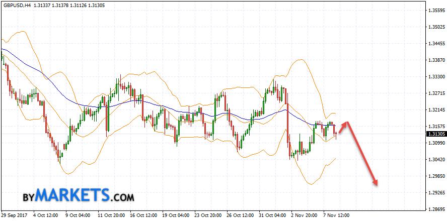 GBP/USD forecast Pound Dollar on November 9, 2017