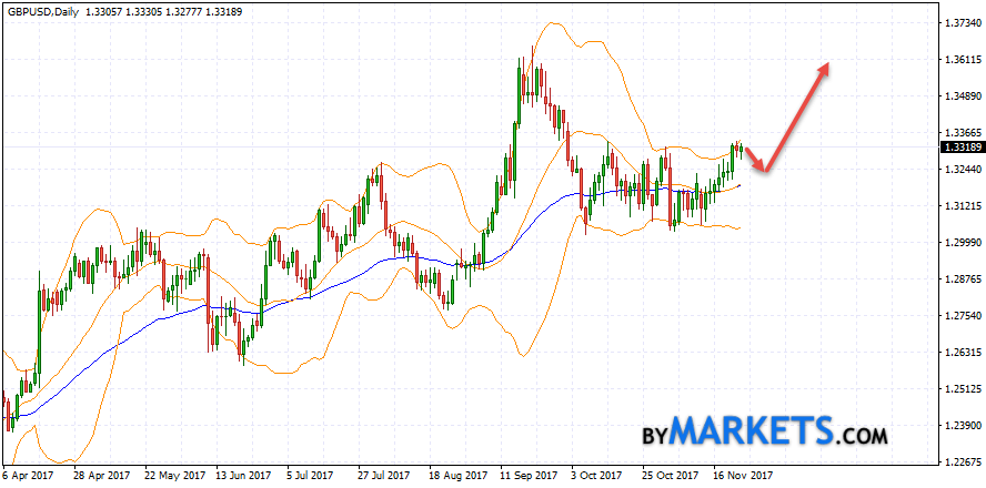 GBP/USD forecast on November 27 — December 1, 2017