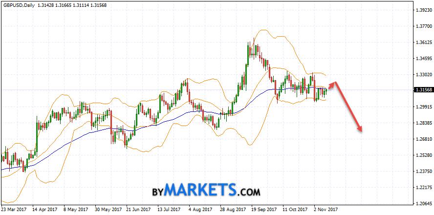 GBP/USD weekly forecast on November 13 — 17, 2017