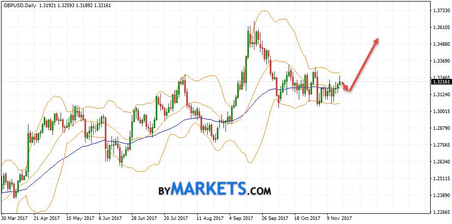 GBP/USD weekly forecast on November 20 — 24, 2017