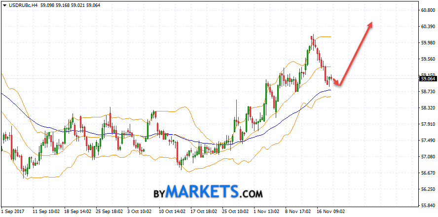 USD/RUB forecast Dollar Ruble on November 21, 2017
