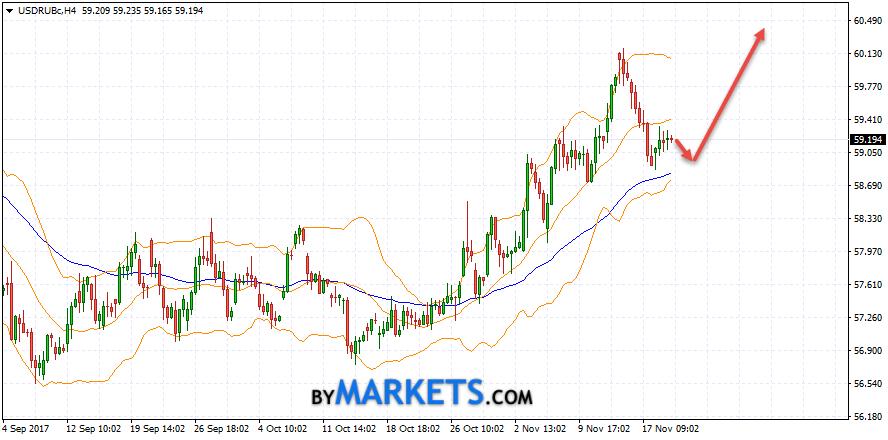 USD/RUB forecast Dollar Ruble on November 22, 2017