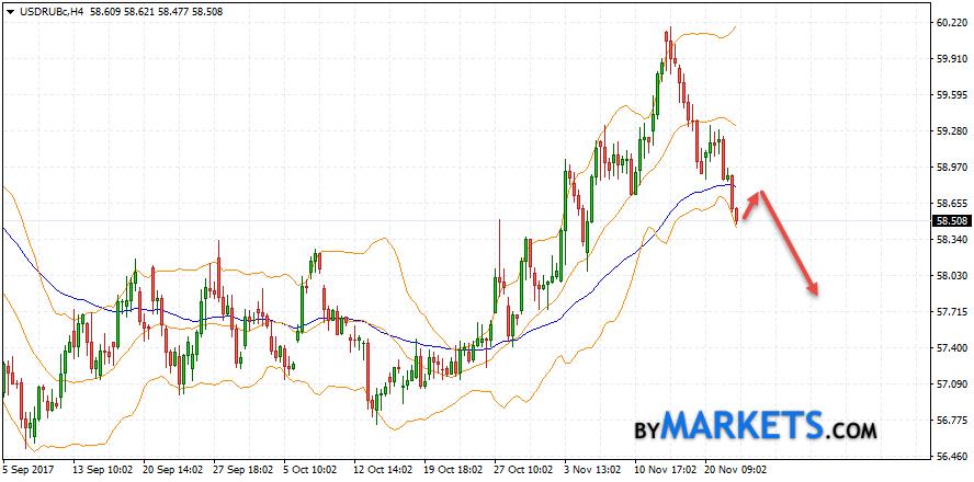 USD/RUB forecast Dollar Ruble on November 23, 2017