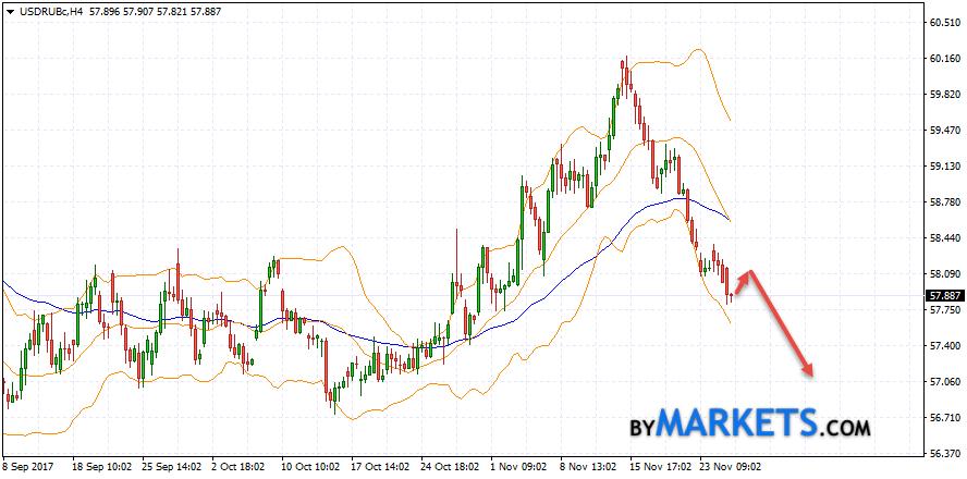 USD/RUB forecast Dollar Ruble on November 28, 2017