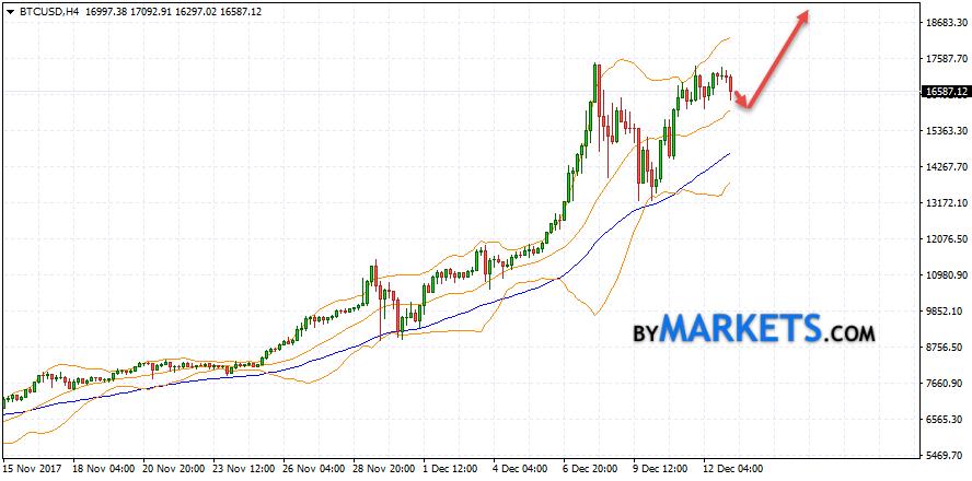 btc rinkų prekybos botas