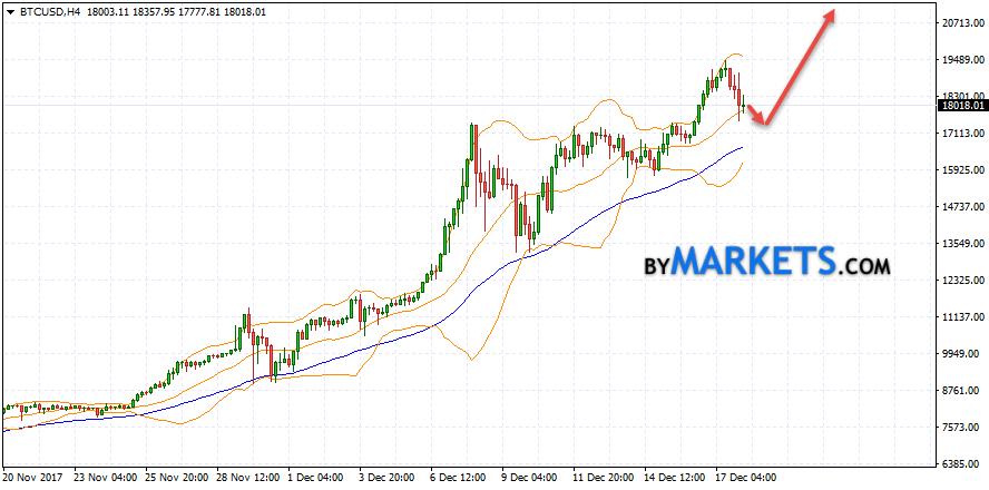 Bitcoin (BTC/USD) forecast and analysis on December 19, 2017