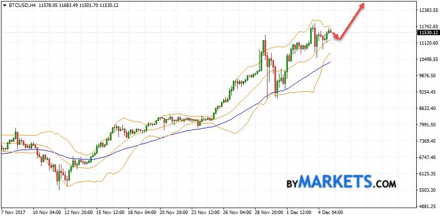 Bitcoin (BTC/USD) forecast and analysis on December 6, 2017