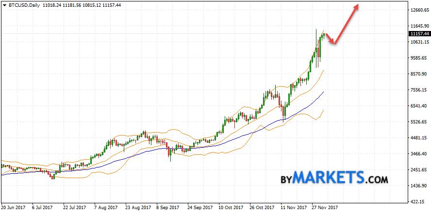 Bitcoin (BTC/USD) forecast on December 4 — 8, 2017