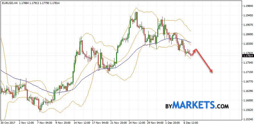 EUR/USD forecast Euro Dollar on December 8, 2017