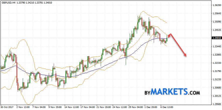GBP/USD forecast Pound Dollar on December 8, 2017