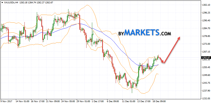 GOLD forecast and XAU/USD analysis on December 20, 2017