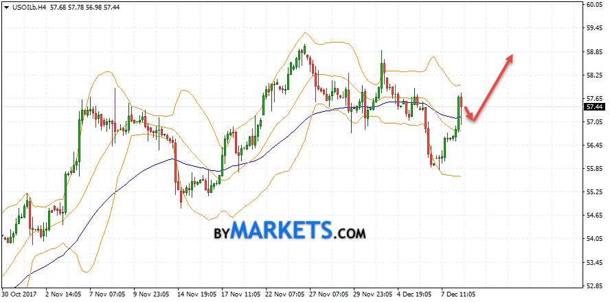 WTI crude oil forecast and analysis on December 11, 2017