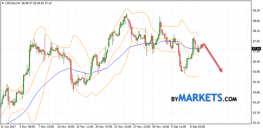 WTI crude oil forecast and analysis on December 12, 2017