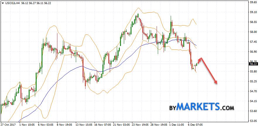 WTI crude oil forecast and analysis on December 8, 2017