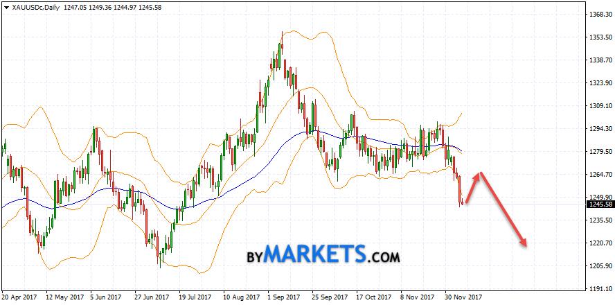 XAU/USD weekly forecast on December 11 — 15, 2017