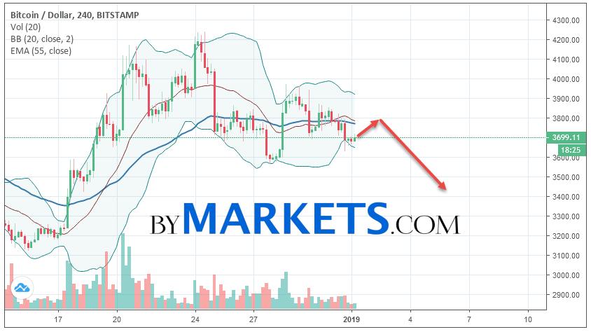 Bitcoin Btc Usd Forecast And Ysis On January 2 2019