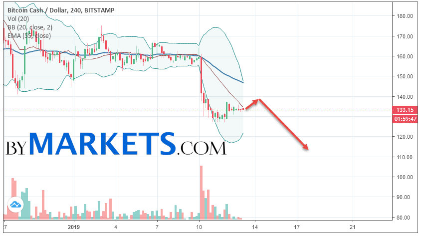 Bitcoin Cash (BCH/USD) forecast and analysis on January 14, 2019