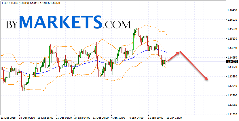 EUR/USD forecast Euro Dollar on January 17, 2019