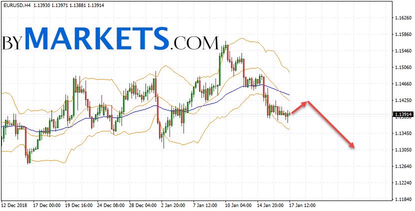 EUR/USD forecast Euro Dollar on January 18, 2019