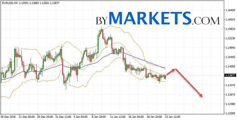 EUR/USD forecast Euro Dollar on January 24, 2019