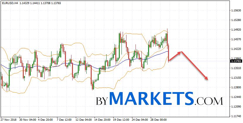 Eur Usd Forecast Euro Dollar On January 3 2019
