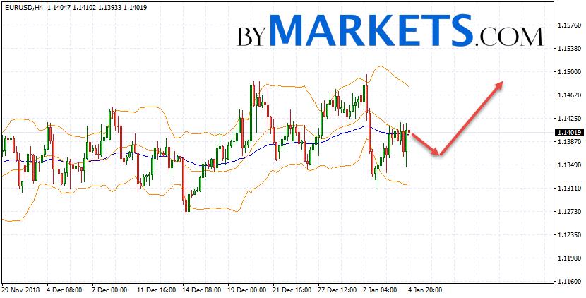 EUR/USD forecast Euro Dollar on January 7, 2019