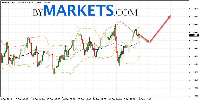 EUR/USD forecast Euro Dollar on January 9, 2019