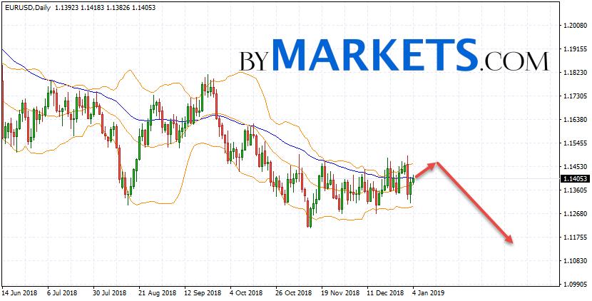 EUR/USD weekly forecast on January 7 — 11, 2019