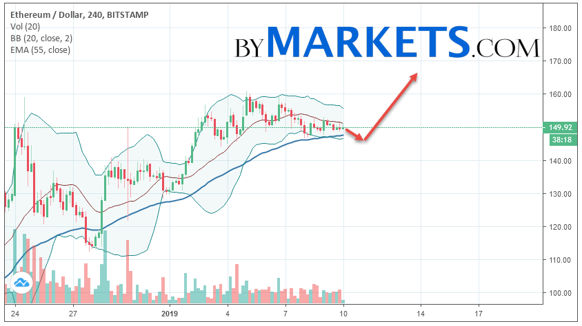 Ethereum (ETH/USD) forecast and analysis on January 11, 2019