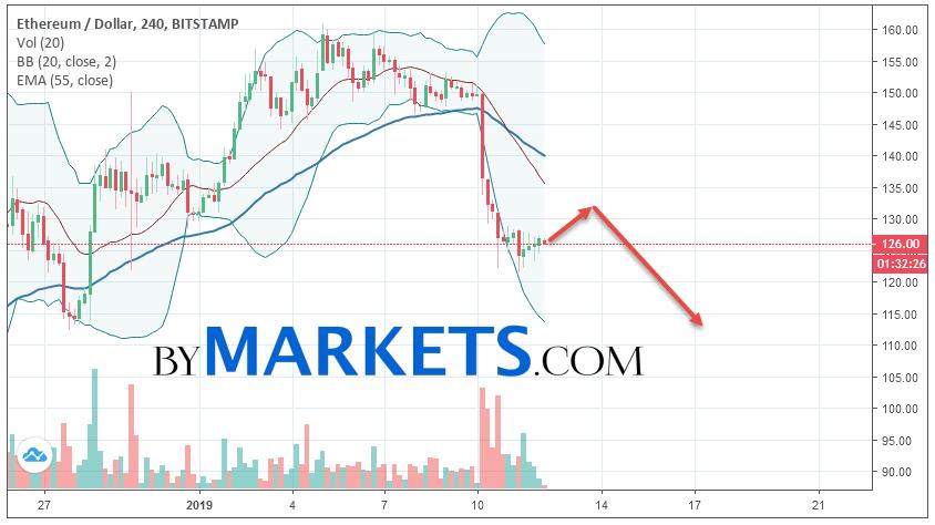 Ethereum (ETH/USD) forecast and analysis on January 13, 2019
