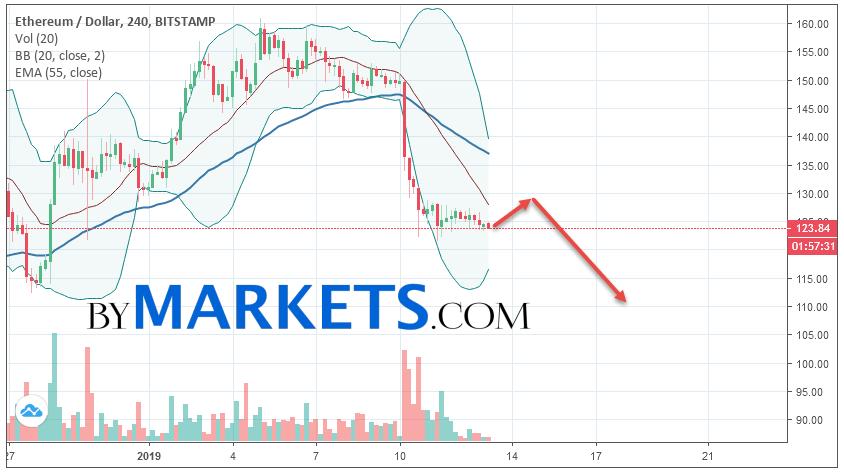 Ethereum (ETH/USD) forecast and analysis on January 14, 2019
