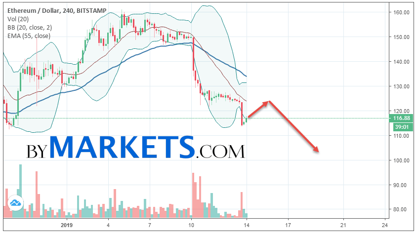 Ethereum (ETH/USD) forecast and analysis on January 15, 2019