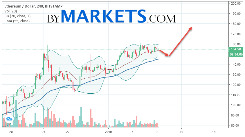 Ethereum (ETH/USD) forecast and analysis on January 8, 2019