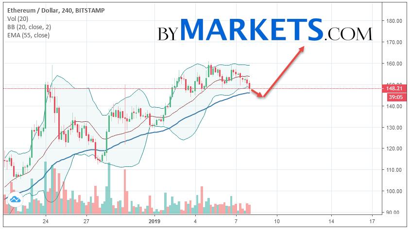 Ethereum (ETH/USD) forecast and analysis on January 9, 2019