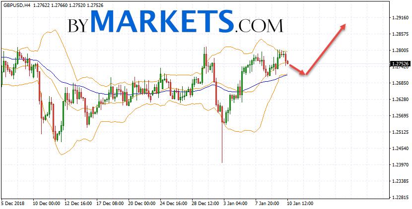 GBP/USD forecast Pound Dollar on January 11, 2019