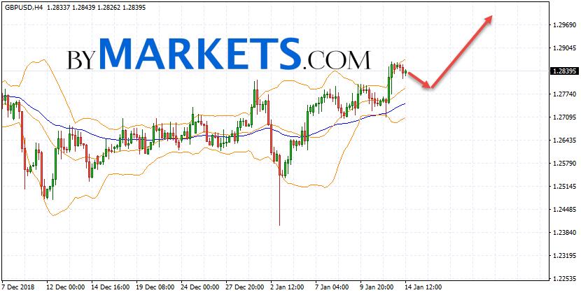 GBP/USD forecast Pound Dollar on January 15, 2019
